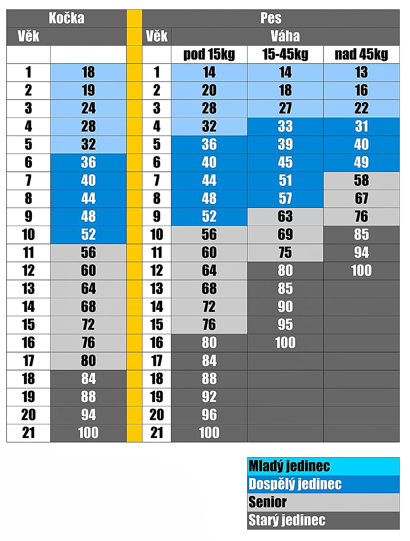 tabulka vek nova